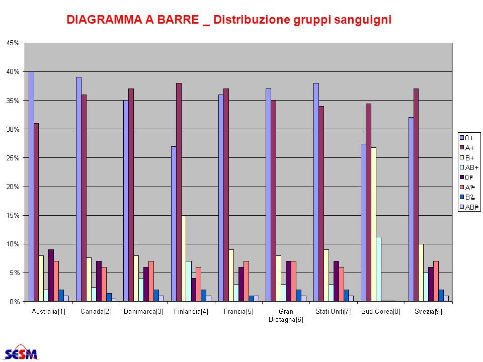 DIAGRAMMA A BARRE _ Distribuzione gruppi sanguigni - - - -