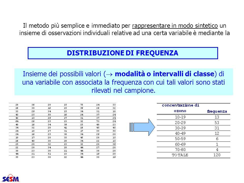 Il metodo più semplice e immediato per rappresentare in modo sintetico un insieme di osservazioni individuali relative ad una certa variabile è median