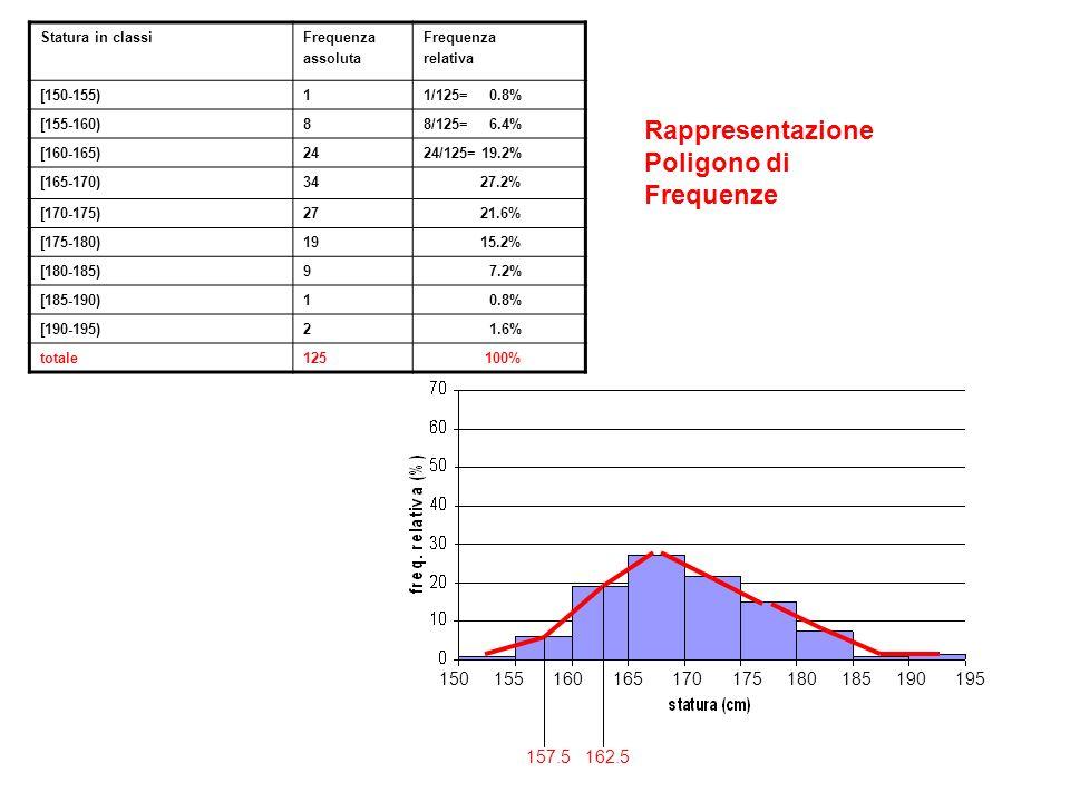 150 155 160 165 170 175 180 185 190 195 Rappresentazione Poligono di Frequenze 157.5 162.5 Statura in classiFrequenza assoluta Frequenza relativa [150