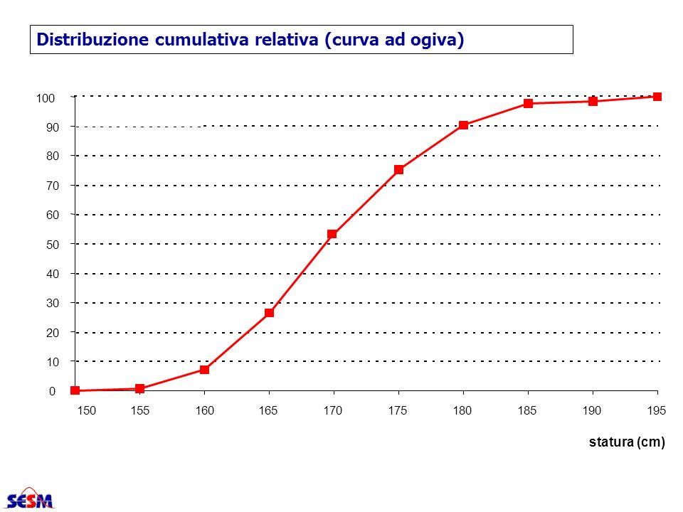 0 10 20 30 40 50 60 70 80 90 100 150155160165170175180185190195 statura (cm) Distribuzione cumulativa relativa (curva ad ogiva)
