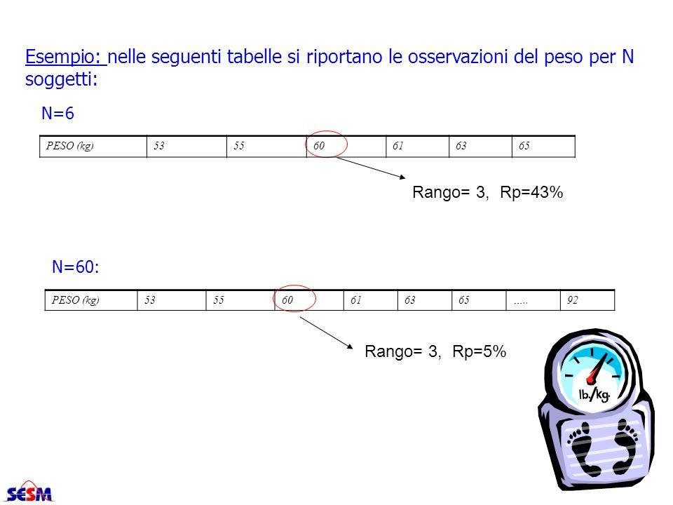 Rango= 3, Rp=43% Esempio: nelle seguenti tabelle si riportano le osservazioni del peso per N soggetti: N=6 N=60: PESO (kg)535560616365 PESO (kg)535560