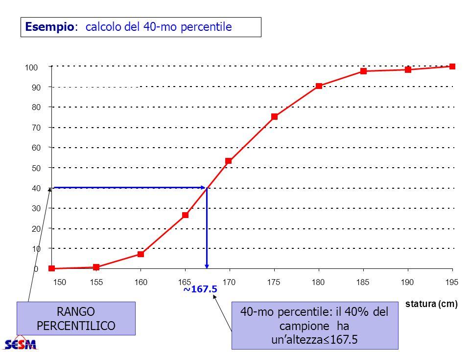 0 10 20 30 40 50 60 70 80 90 100 150155160165170175180185190195 statura (cm) Esempio: calcolo del 40-mo percentile ~167.5 40-mo percentile: il 40% del