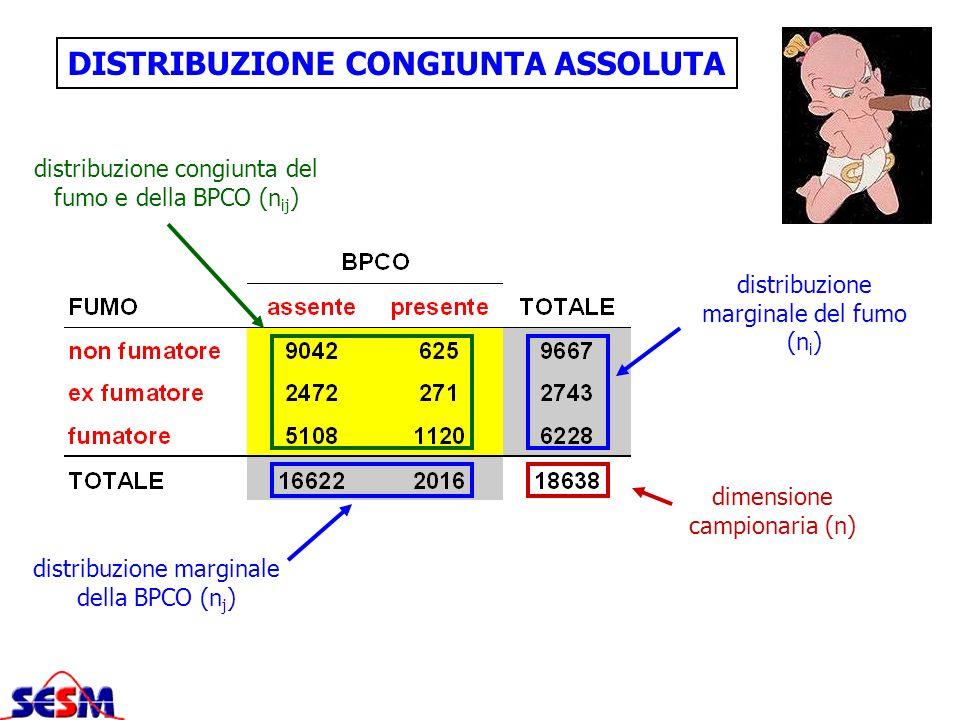 DISTRIBUZIONE CONGIUNTA ASSOLUTA dimensione campionaria (n) distribuzione marginale del fumo (n i ) distribuzione marginale della BPCO (n j ) distribu