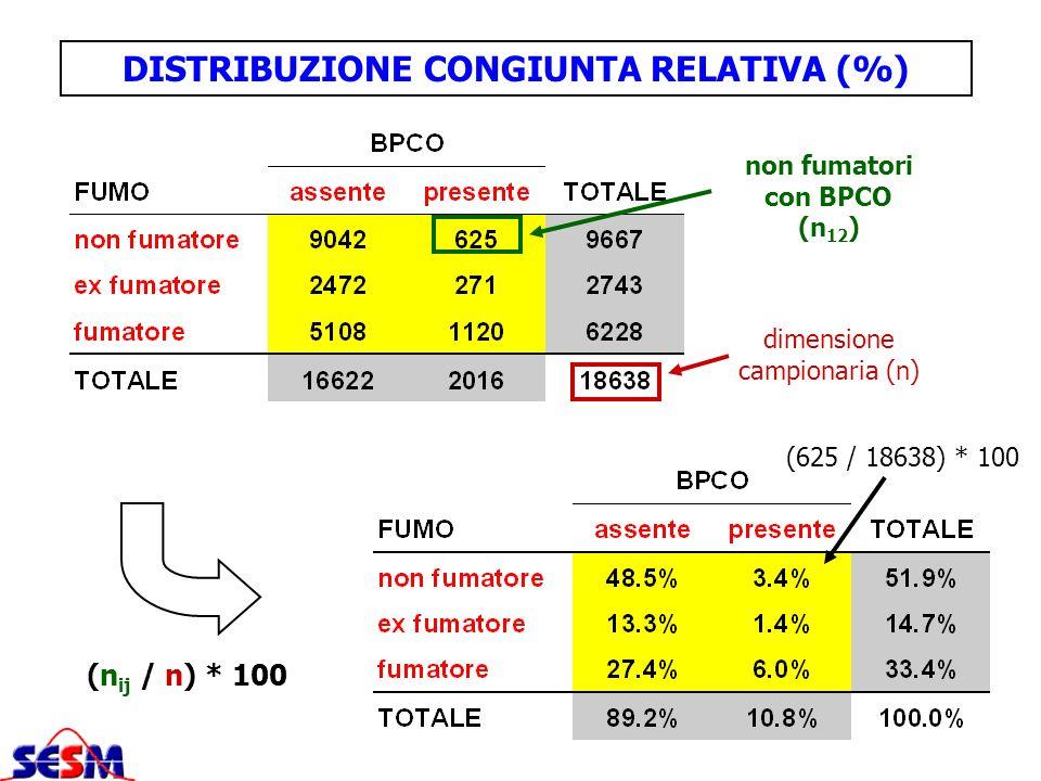 DISTRIBUZIONE CONGIUNTA RELATIVA (%) (n ij / n) * 100 non fumatori con BPCO (n 12 ) dimensione campionaria (n) (625 / 18638) * 100