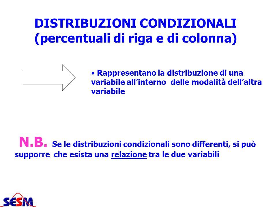 DISTRIBUZIONI CONDIZIONALI (percentuali di riga e di colonna) N.B. Se le distribuzioni condizionali sono differenti, si può supporre che esista una re
