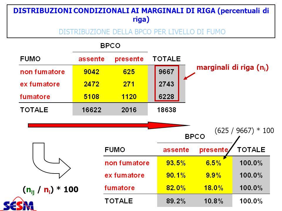 DISTRIBUZIONI CONDIZIONALI AI MARGINALI DI RIGA (percentuali di riga) DISTRIBUZIONE DELLA BPCO PER LIVELLO DI FUMO marginali di riga (n i ) (n ij / n
