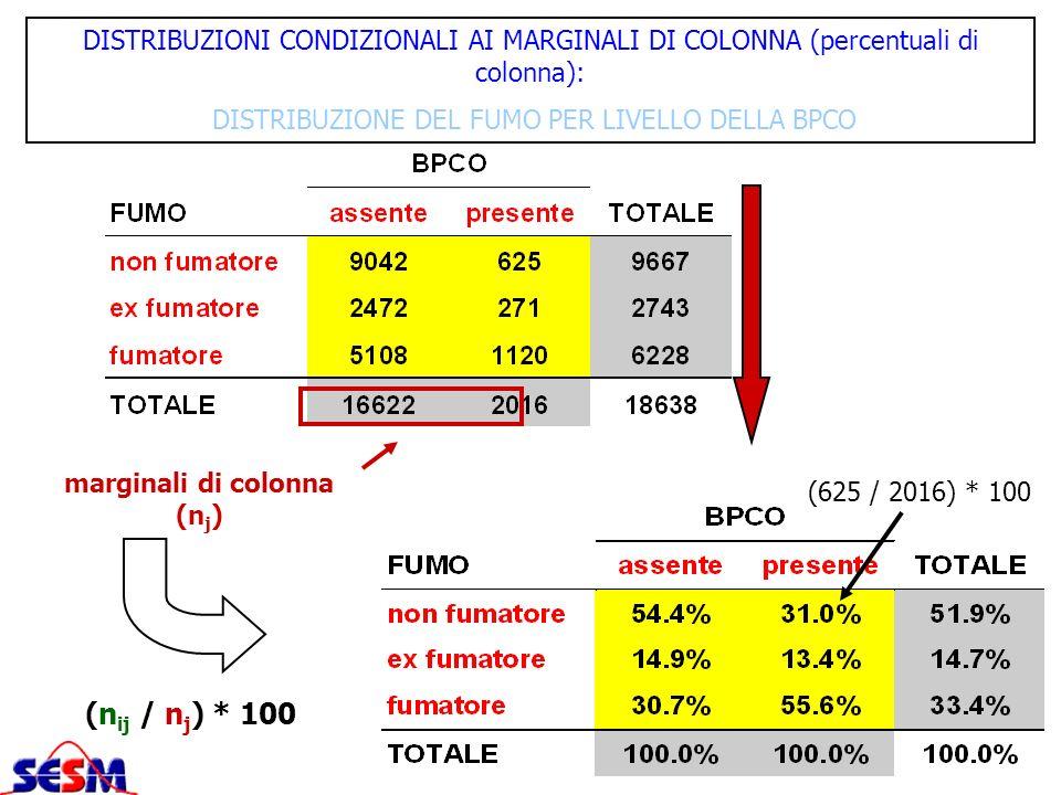 DISTRIBUZIONI CONDIZIONALI AI MARGINALI DI COLONNA (percentuali di colonna): DISTRIBUZIONE DEL FUMO PER LIVELLO DELLA BPCO marginali di colonna (n j )