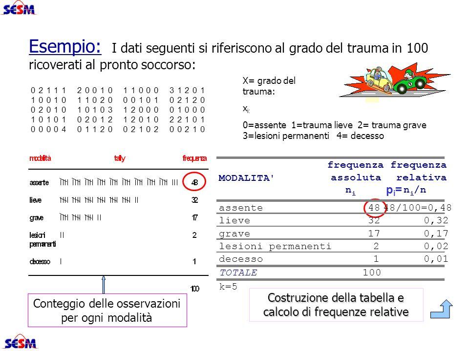 Conteggio delle osservazioni per ogni modalità Costruzione della tabella e calcolo di frequenze relative MODALITA' frequenza assoluta frequenza relati