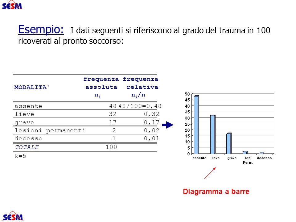 MODALITA' frequenza assoluta frequenza relativa n i n i /n assente4848/100=0,48 lieve320,32 grave170,17 lesioni permanenti20,02 decesso10,01 TOTALE100