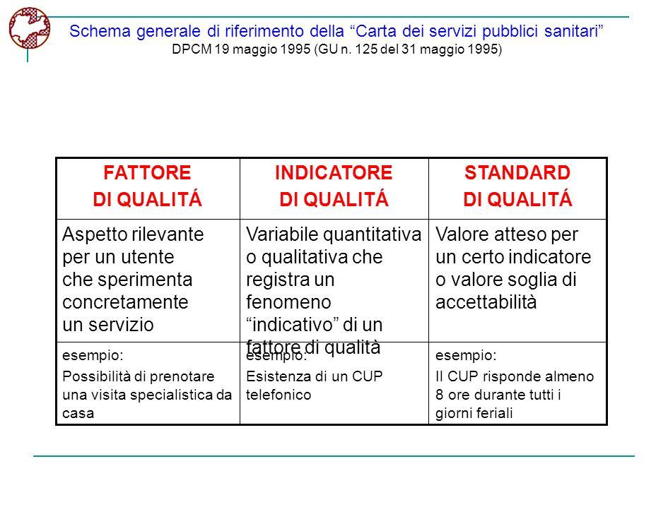 Schema generale di riferimento della Carta dei servizi pubblici sanitari DPCM 19 maggio 1995 (GU n. 125 del 31 maggio 1995) esempio: Il CUP risponde a