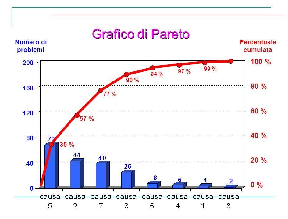 100 % 80 % 60 % 40 % 20 % 0 % Numero di problemi Percentuale cumulata Grafico di Pareto 35 % 57 % 77 % 90 % 94 % 97 % 99 %