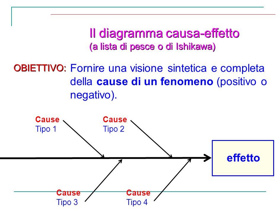 Il diagramma causa-effetto (a lista di pesce o di Ishikawa) Il diagramma causa-effetto (a lista di pesce o di Ishikawa) Fornire una visione sintetica