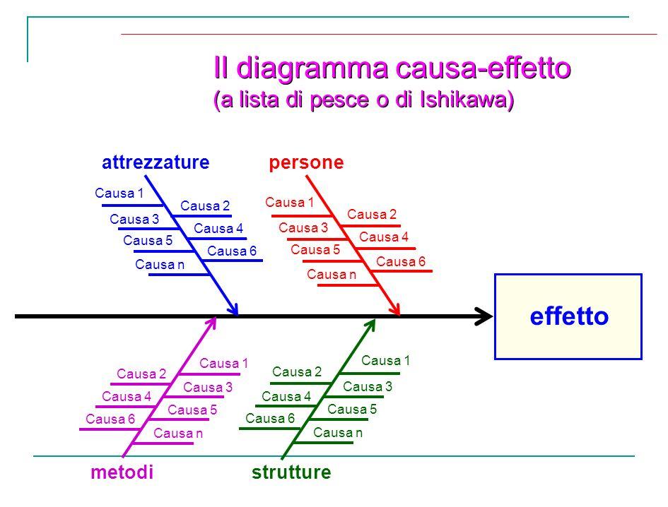 Il diagramma causa-effetto (a lista di pesce o di Ishikawa) Il diagramma causa-effetto (a lista di pesce o di Ishikawa) effetto attrezzaturepersone me