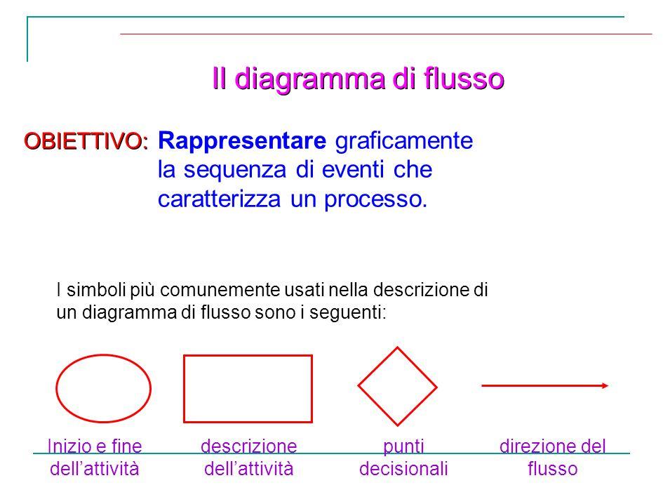 Il diagramma di flusso I simboli più comunemente usati nella descrizione di un diagramma di flusso sono i seguenti: Rappresentare graficamente la sequ