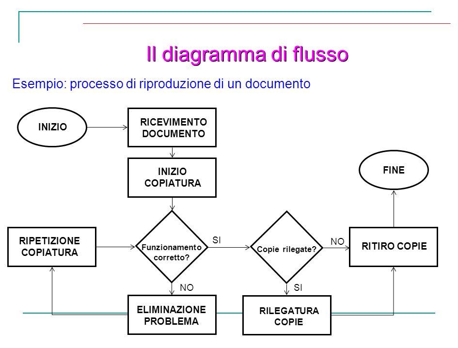 Il diagramma di flusso Esempio: processo di riproduzione di un documento RICEVIMENTO DOCUMENTO INIZIO RIPETIZIONE COPIATURA Funzionamento corretto? IN