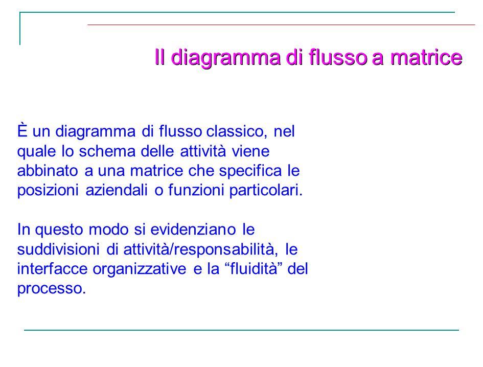 Il diagramma di flusso a matrice È un diagramma di flusso classico, nel quale lo schema delle attività viene abbinato a una matrice che specifica le p