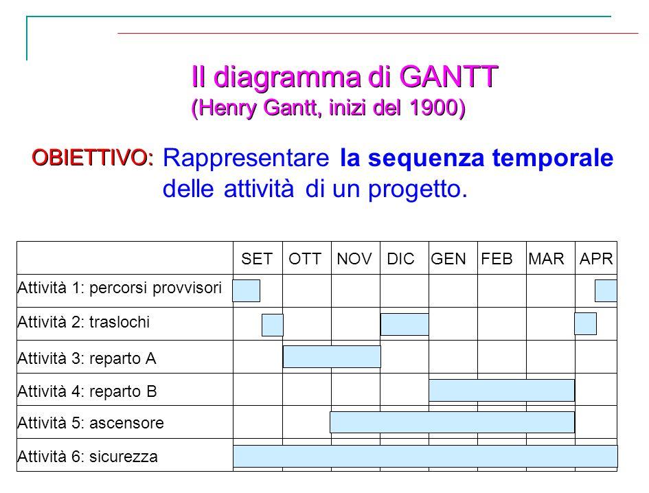Il diagramma di GANTT (Henry Gantt, inizi del 1900) Il diagramma di GANTT (Henry Gantt, inizi del 1900) Rappresentare la sequenza temporale delle atti