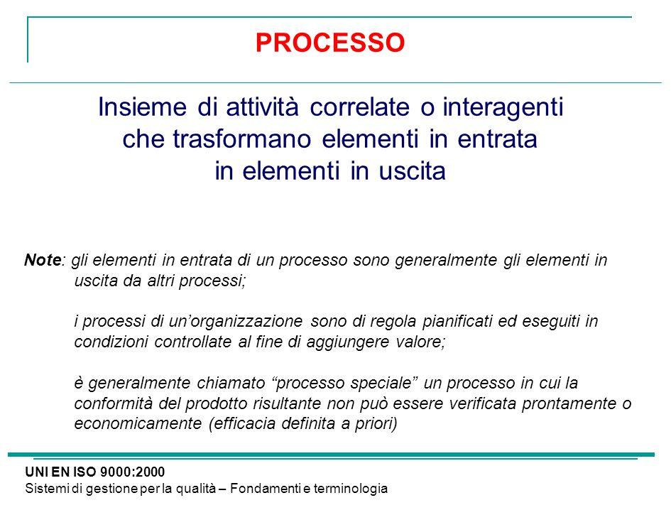 UNI EN ISO 9000:2000 Sistemi di gestione per la qualità – Fondamenti e terminologia PROCESSO Insieme di attività correlate o interagenti che trasforma