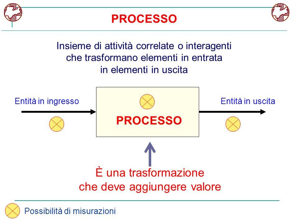 PROCESSO Insieme di attività correlate o interagenti che trasformano elementi in entrata in elementi in uscita PROCESSO È una trasformazione che deve