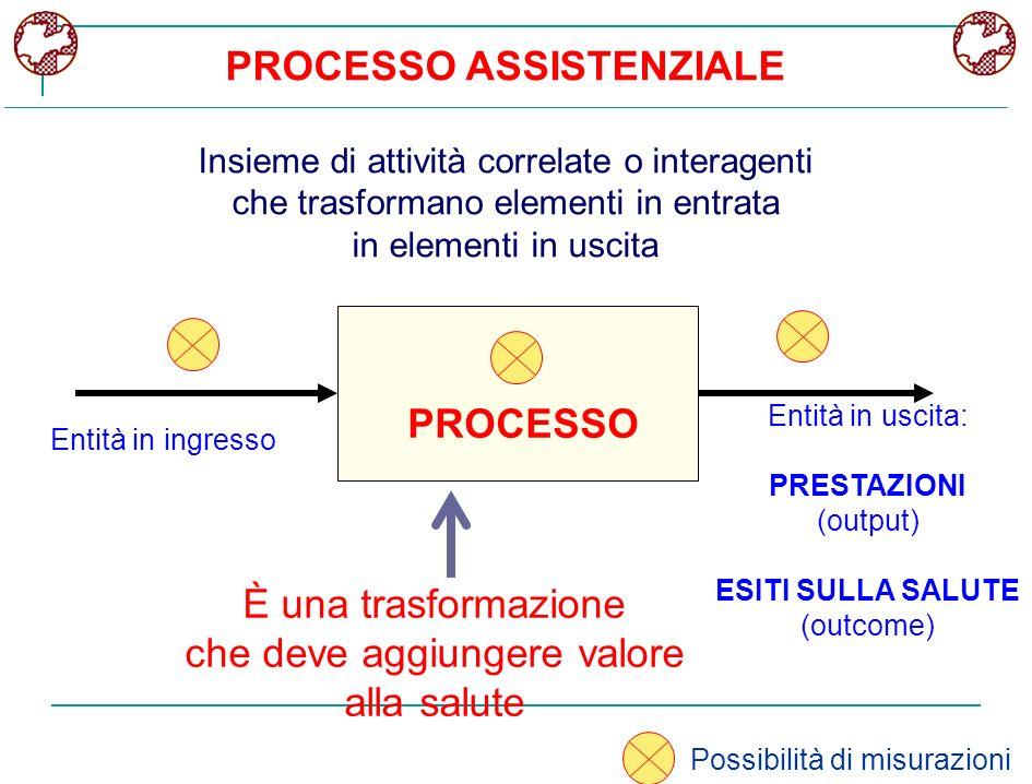 PROCESSO ASSISTENZIALE Insieme di attività correlate o interagenti che trasformano elementi in entrata in elementi in uscita PROCESSO È una trasformaz