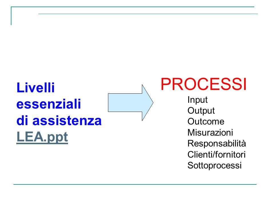 Livelli essenziali di assistenza LEA.ppt PROCESSI Input Output Outcome Misurazioni Responsabilità Clienti/fornitori Sottoprocessi