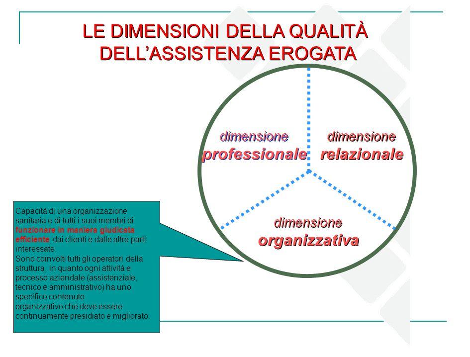 LE DIMENSIONI DELLA QUALITÀ DELLASSISTENZA EROGATA LE DIMENSIONI DELLA QUALITÀ DELLASSISTENZA EROGATA dimensione professionale dimensione professional