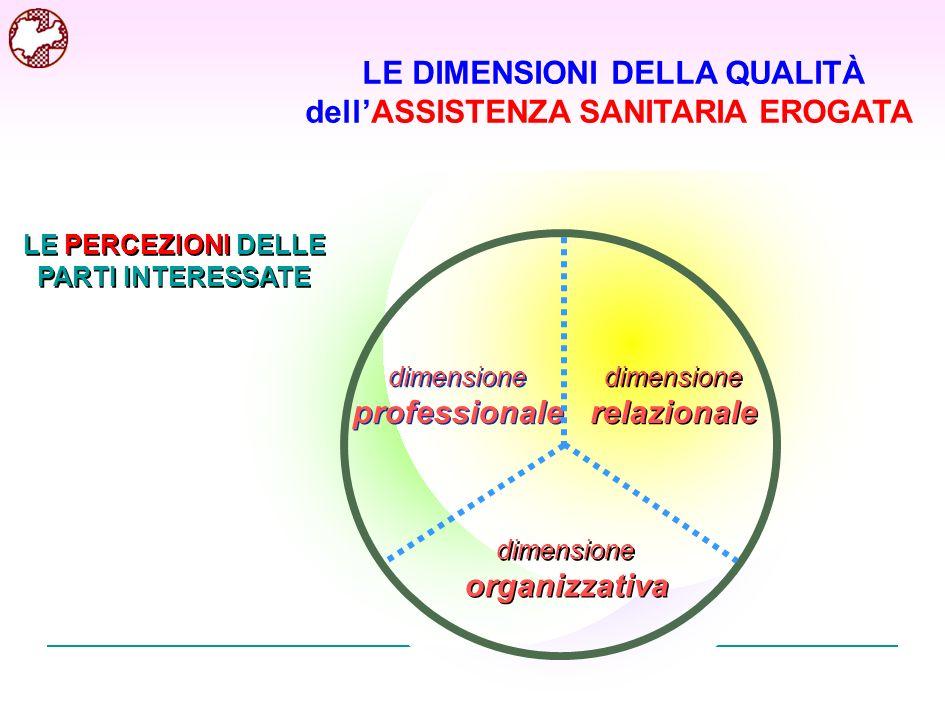 dimensione professionale dimensione professionale dimensione relazionale dimensione relazionale dimensione organizzativa dimensione organizzativa LE D