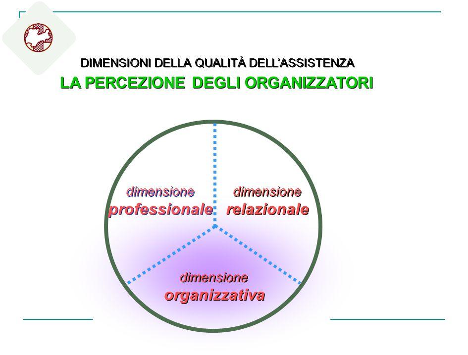 dimensione professionale dimensione professionale dimensione relazionale dimensione relazionale dimensione organizzativa dimensione organizzativa DIME