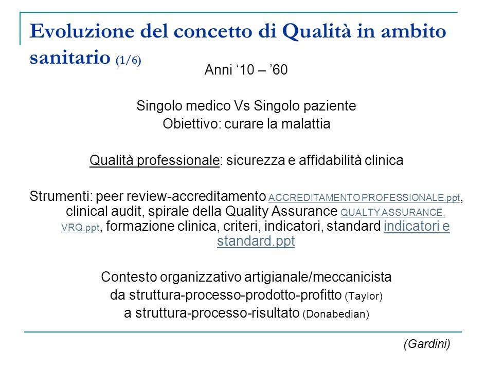 Evoluzione del concetto di Qualità in ambito sanitario (1/6) Anni 10 – 60 Singolo medico Vs Singolo paziente Obiettivo: curare la malattia Qualità pro