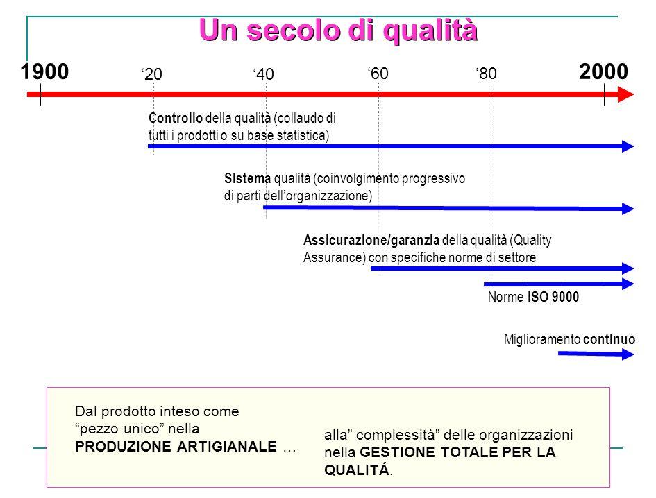 Un secolo di qualità 19002000 Dal prodotto inteso come pezzo unico nella PRODUZIONE ARTIGIANALE … alla complessità delle organizzazioni nella GESTIONE