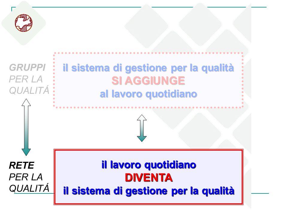 il sistema di gestione per la qualità SI AGGIUNGE al lavoro quotidiano il lavoro quotidiano DIVENTA il sistema di gestione per la qualità GRUPPI PER L