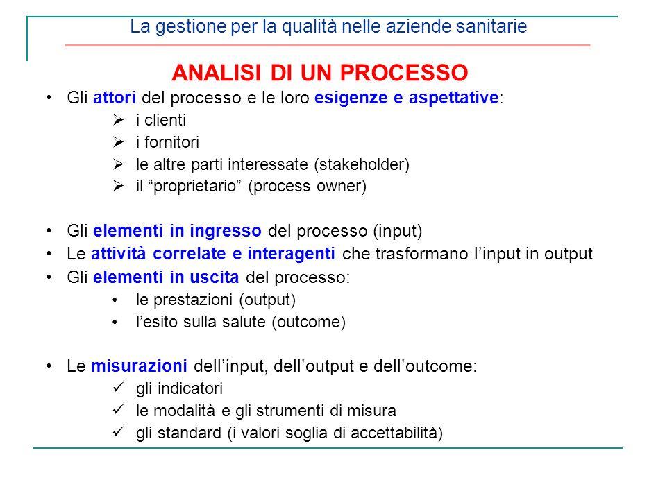 La gestione per la qualità nelle aziende sanitarie ANALISI DI UN PROCESSO Gli attori del processo e le loro esigenze e aspettative: i clienti i fornit