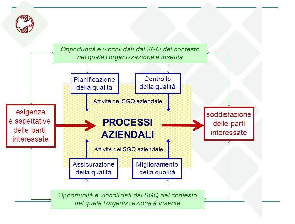 PROCESSI AZIENDALI Attività del SGQ aziendale Miglioramento della qualità Assicurazione della qualità Attività del SGQ aziendale Opportunità e vincoli