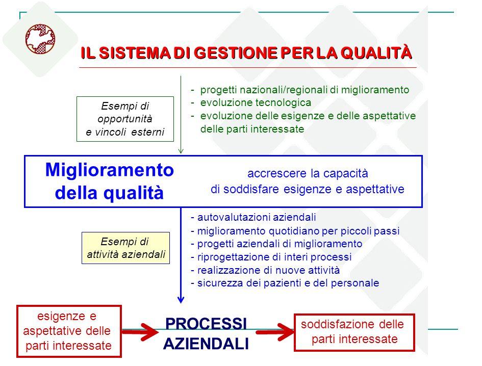 Esempi di opportunità e vincoli esterni Esempi di attività aziendali IL SISTEMA DI GESTIONE PER LA QUALITÀ - autovalutazioni aziendali - miglioramento