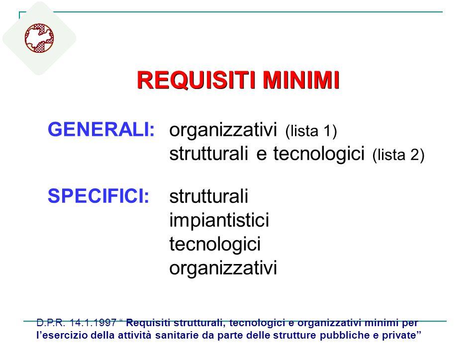 D.P.R. 14.1.1997 Requisiti strutturali, tecnologici e organizzativi minimi per lesercizio della attività sanitarie da parte delle strutture pubbliche