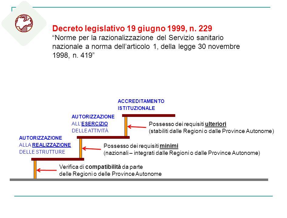 Decreto legislativo 19 giugno 1999, n. 229 Norme per la razionalizzazione del Servizio sanitario nazionale a norma dellarticolo 1, della legge 30 nove