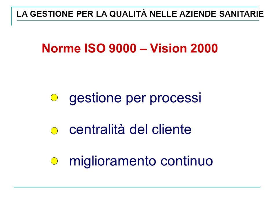 LA GESTIONE PER LA QUALITÀ NELLE AZIENDE SANITARIE Norme ISO 9000 – Vision 2000 gestione per processi centralità del cliente miglioramento continuo