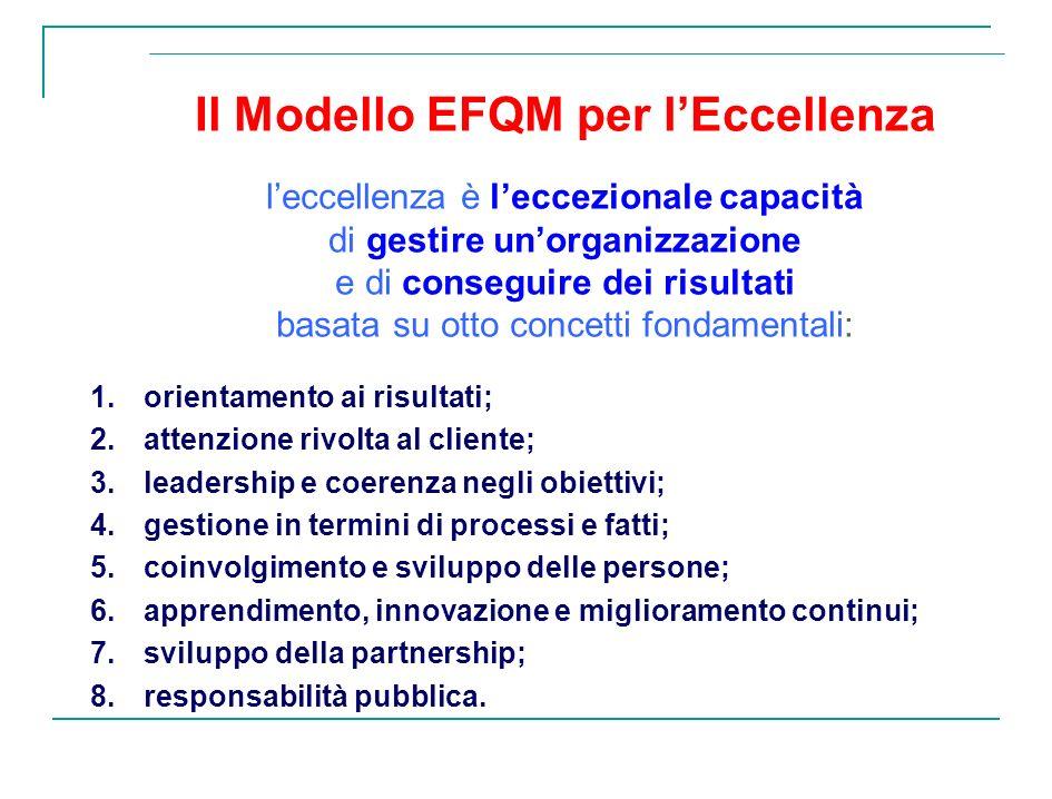 1.orientamento ai risultati; 2.attenzione rivolta al cliente; 3.leadership e coerenza negli obiettivi; 4.gestione in termini di processi e fatti; 5.co