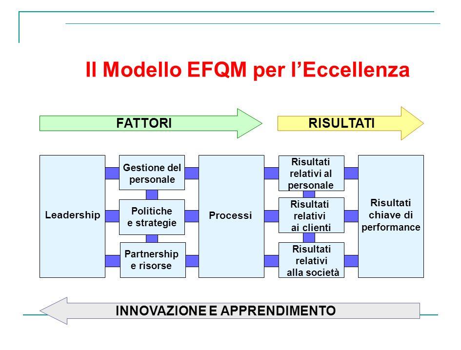 Il Modello EFQM per lEccellenza Leadership Processi Risultati relativi ai clienti Risultati chiave di performance Risultati relativi al personale Risu