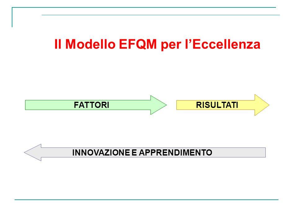 Il Modello EFQM per lEccellenza INNOVAZIONE E APPRENDIMENTO FATTORIRISULTATI