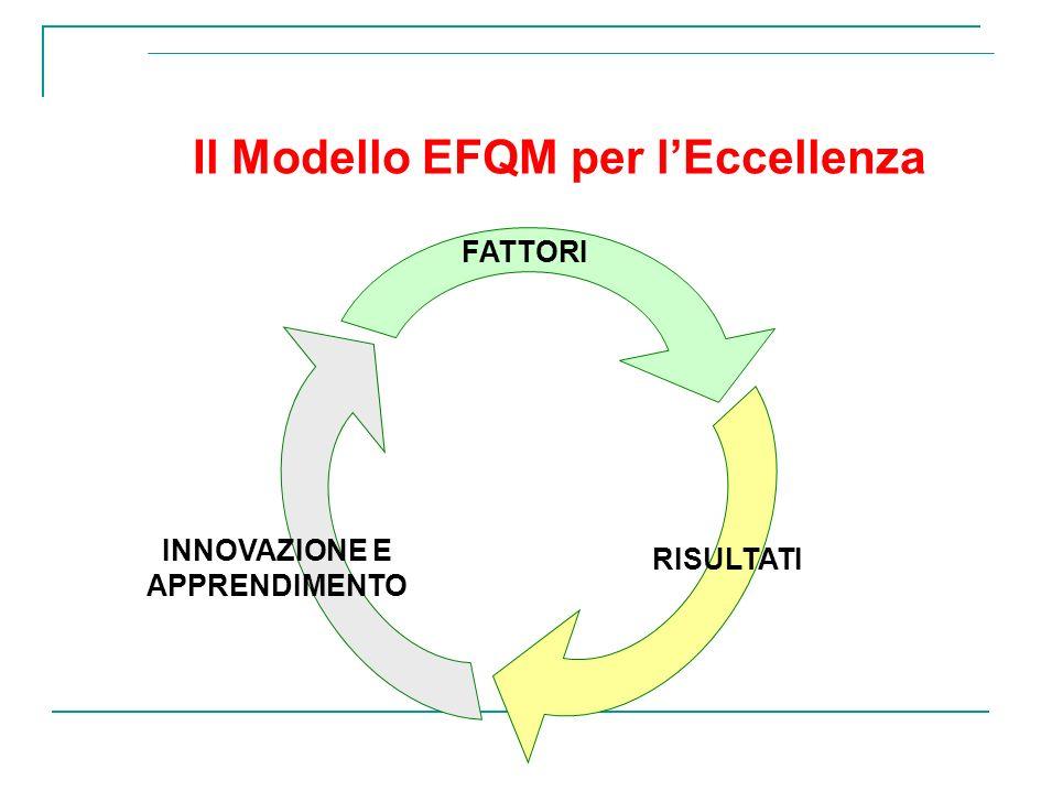 Il Modello EFQM per lEccellenza FATTORI INNOVAZIONE E APPRENDIMENTO RISULTATI