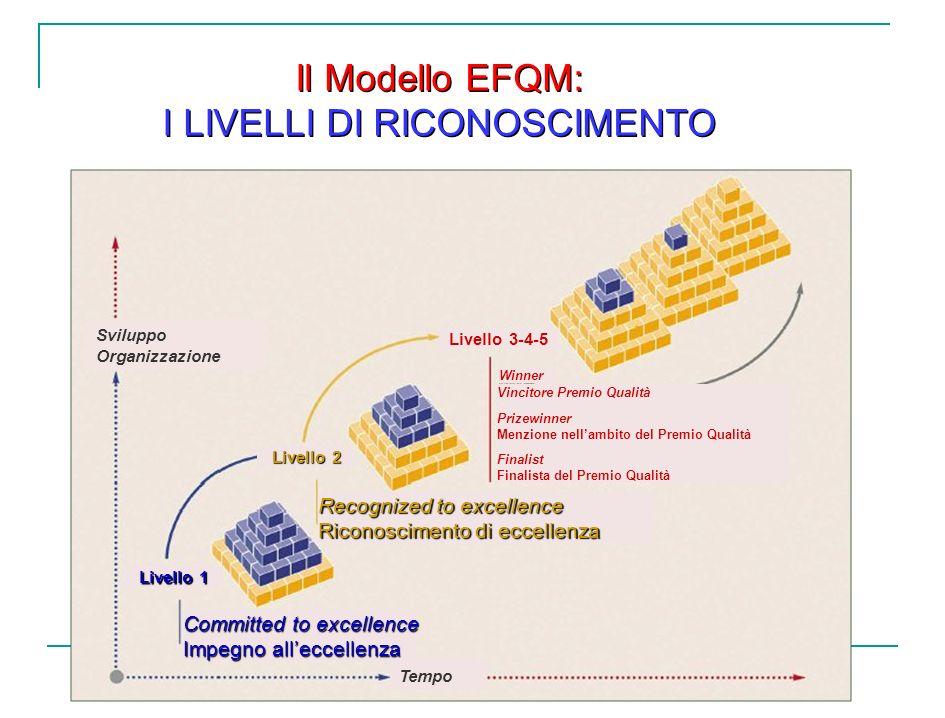 Committed to excellence Impegno alleccellenza Recognized to excellence Riconoscimento di eccellenza Tempo Sviluppo Organizzazione Livello 1 Livello 2