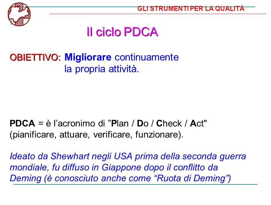 GLI STRUMENTI PER LA QUALITÁ Il ciclo PDCA PDCA = è lacronimo di Plan / Do / Check / Act