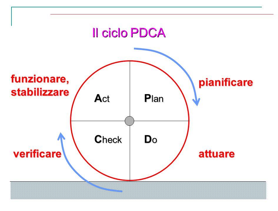 Il ciclo PDCA P lan A ct DoDoDoDo C heck pianificare attuareverificare funzionare,stabilizzare