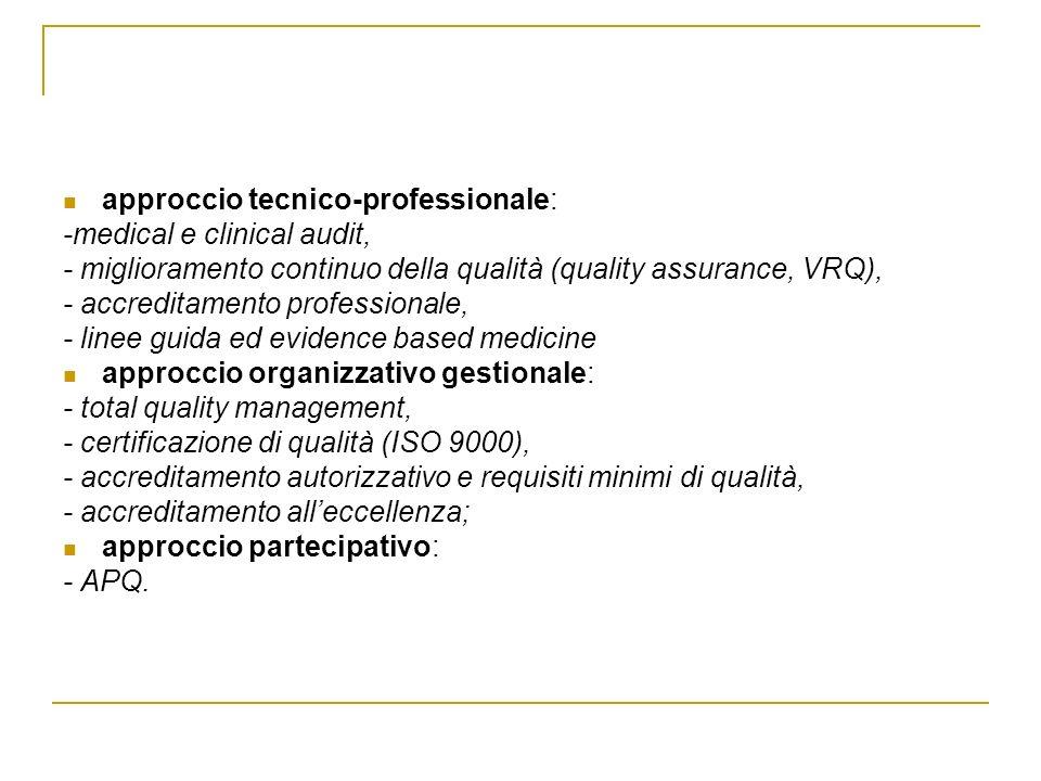 APPROCCIO TECNICO-PROFESSIONALE Medical e clinical audit approccio sistematico, formalizzato e volontario di valutazione e miglioramento della qualità dellassistenza, sviluppato soprattutto nei paesi anglosassoni a partire dagli anni settanta.
