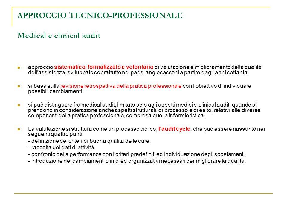 APPROCCIO TECNICO-PROFESSIONALE Medical e clinical audit approccio sistematico, formalizzato e volontario di valutazione e miglioramento della qualità