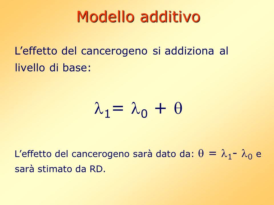 Modello additivo Leffetto del cancerogeno si addiziona al livello di base: 1 = 0 + Leffetto del cancerogeno sarà dato da: = 1 - 0 e sarà stimato da RD