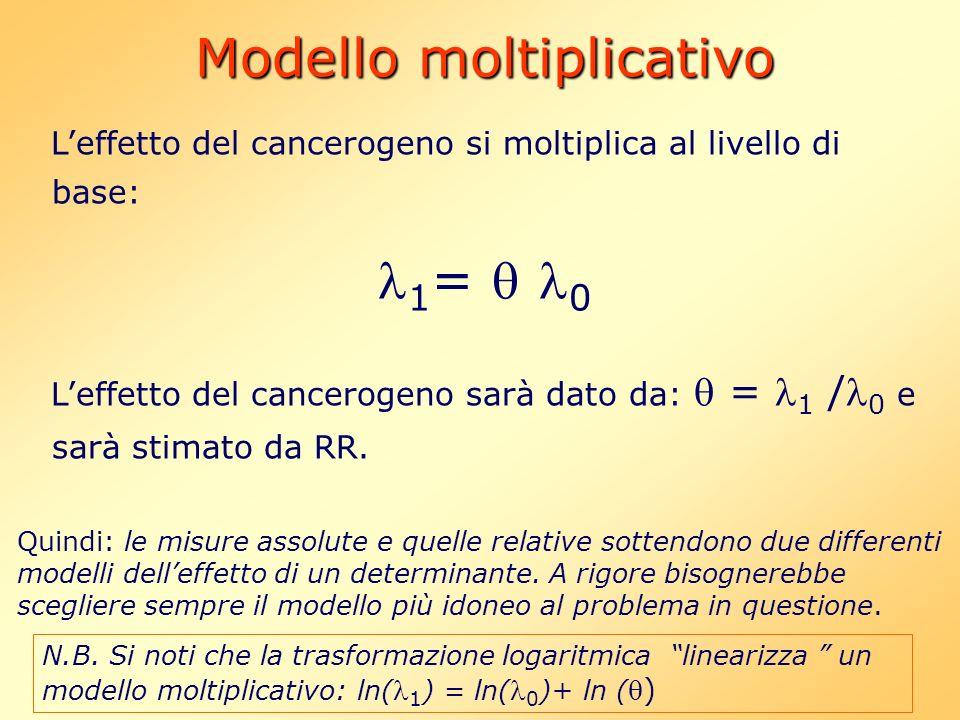 Modello moltiplicativo Leffetto del cancerogeno si moltiplica al livello di base: 1 = 0 Leffetto del cancerogeno sarà dato da: = 1 / 0 e sarà stimato