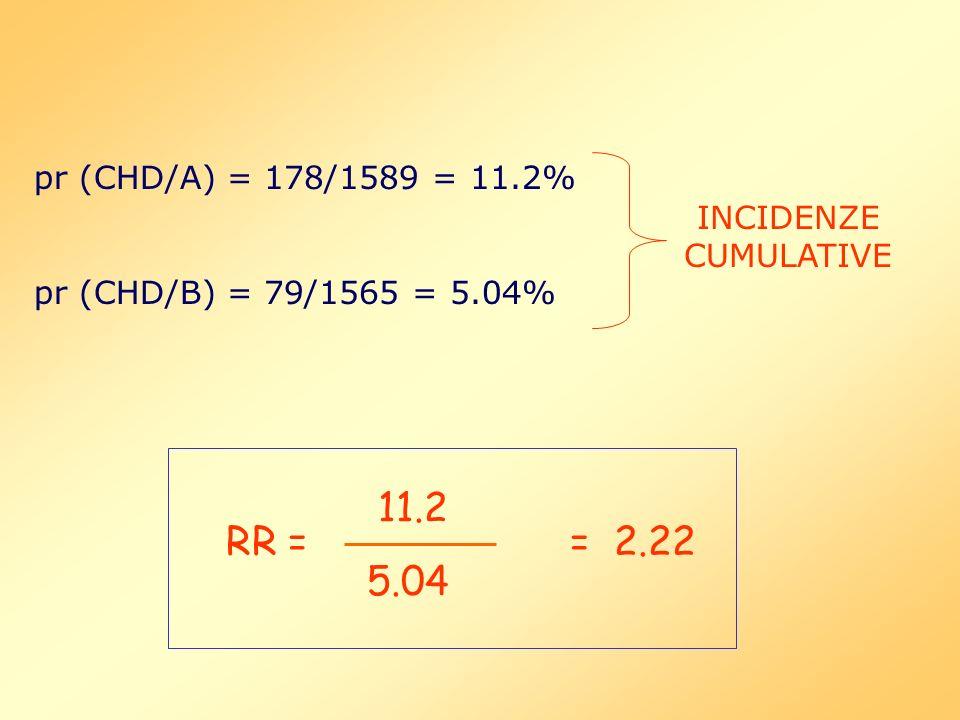 pr (CHD/A) = 178/1589 = 11.2% pr (CHD/B) = 79/1565 = 5.04% INCIDENZE CUMULATIVE RR = 11.2 5.04 = 2.22
