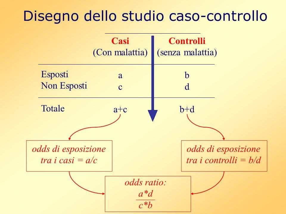 Disegno dello studio caso-controllo Esposti Non Esposti Totale Casi (Con malattia) a c a+c Controlli (senza malattia) b d b+d odds di esposizione tra